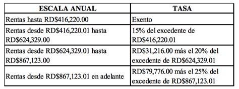 impuesto sobre la renta en republica dominicana republica dominicana calculo impuesto sobre la renta republica dominicana y