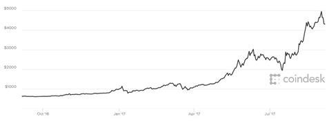 bitcoin usd price bitcoin falls 20 percent as mobius and chinese regulators
