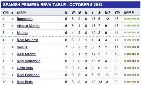 la liga table barcelona vs madrid preview el clasico team