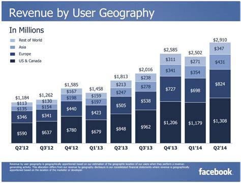 fb revenue facebook τα οικονομικά αποτελέσματα για το 2ο τρίμηνο του