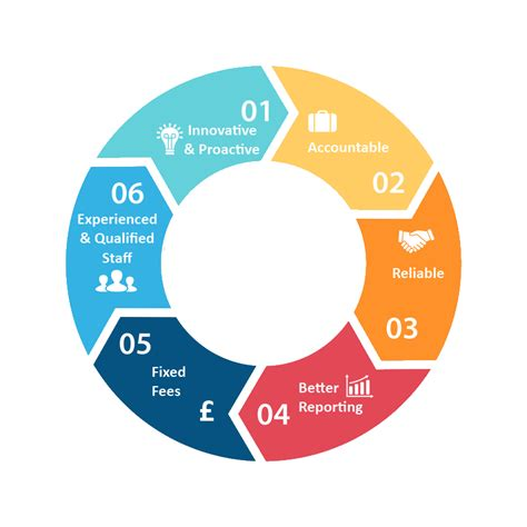 accountants for charities in london charity accountants in london most common trick how to beat the challenges chartered