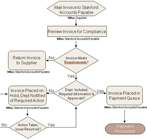 invoice processing flowchart fingate invoice payment process for purchase orders