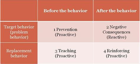 Behavior Interventionist by Teaching Behavior Autism Partnership Show Aba Methods For Children With Autism