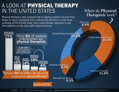 physiotherapy equipment market trends