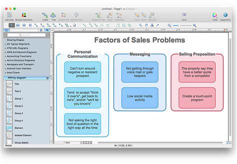 affinity diagram software affinity diagram pdf wiring diagram schemes
