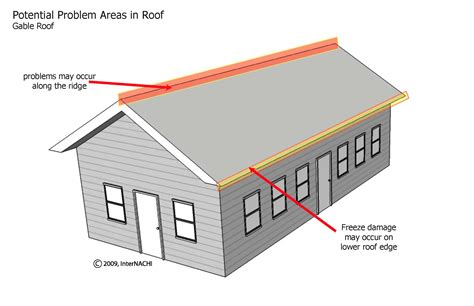 home designer pro roof what is a gable roof ashfield roofing guiseley first cut