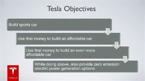 Tesla Strategy Tesla Marketing Strategy