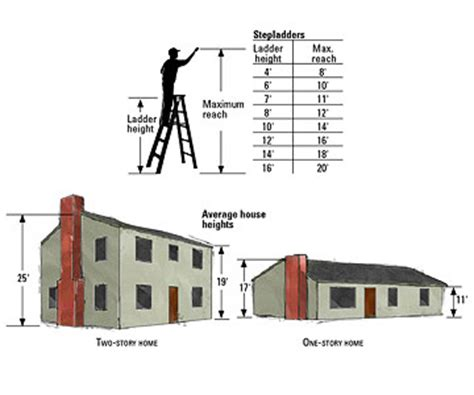 how tall is a 2 story house ladders and scaffolding how to paint any exterior