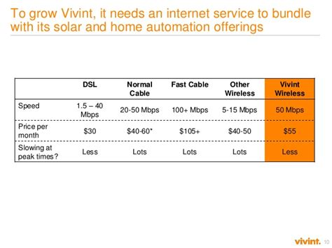 vivint wireless how to de risk a new venture build a