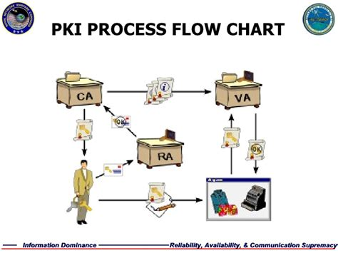 Process Of Pki In Cyber Security For Mba by Eidws 108 Networks