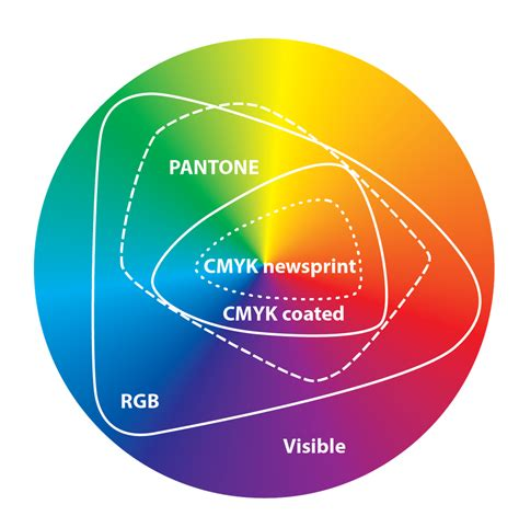 color gamut color gamuts color spaces wade dansby
