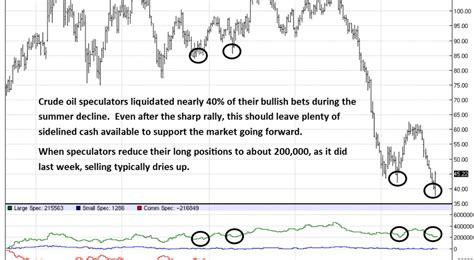 how to trade crude futures books decarley trading wti crude futures cot report