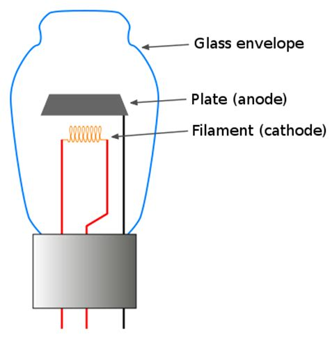 vacuum diodes file diode vacuum svg wikimedia commons