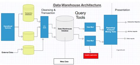 architecture of data warehouse with diagram data warehouse concepts architecture and components