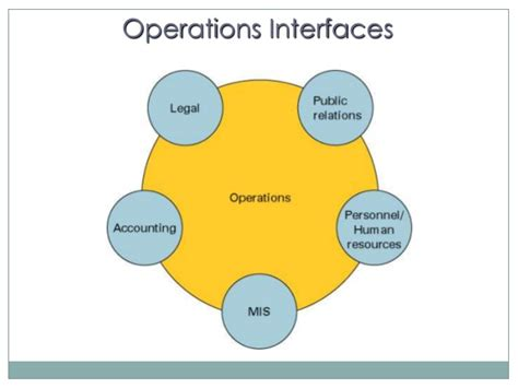 Operations Manager Require Mba by Operations Management