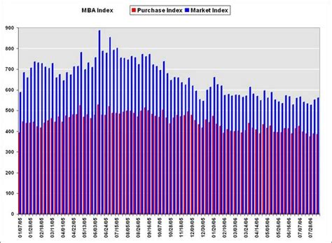 Mba Refi Index by Calculated Risk Mba Refinance Applications Increase