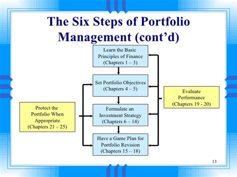 chp 3 the business of product management image gallery investment portfolio management