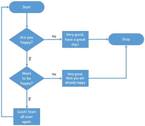 learn flowchart learn how to create a flowchart in microsoft office