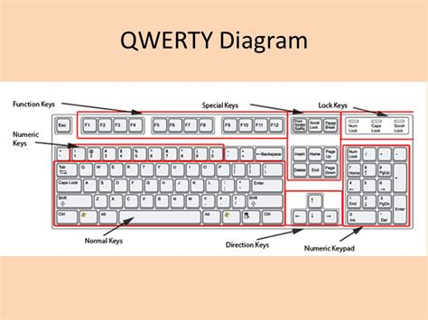 qwerty keyboard layout diagram qwerty keyboard diagram 23 wiring diagram images