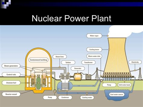 Nuclear Power Plant Essay by Pros Of Nuclear Power Essay