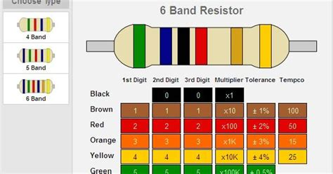 5 band resistor temperature coefficient 6 band resistance code table everyday electronics