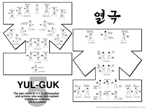Itf Taekwondo Pattern Yul Gok | rhee taekwon do pattern guide