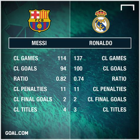 X P H Ng World Cup 2018 Messi Vs Ronaldo The Race To 100 Chions League Goals