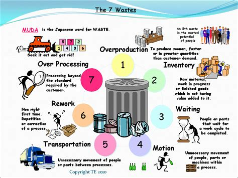waste  resources  symptoms examples solutions