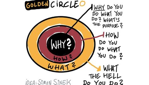 the why the how and the what but which way linkedin