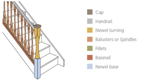 Oak Banister Rail Staircase Terminology A Brief Desctiption Of Items Related