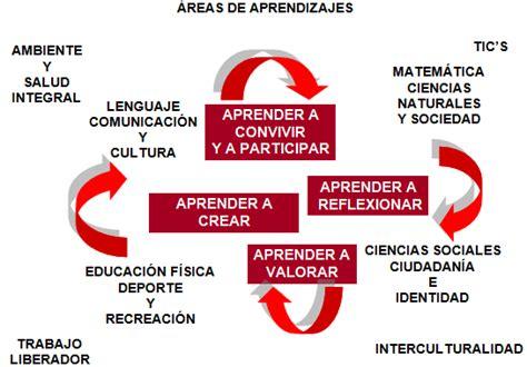Modelo Curricular Bolivariano Carolinaberry Gerencia Educativa Foro Modelos De Planificaci 243 N Curricular