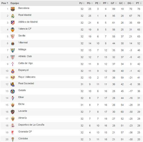 tabla posiciones liga espaola bbva 2015 2016 liga tabla de posiciones y goleadores bbva 2016 calendar