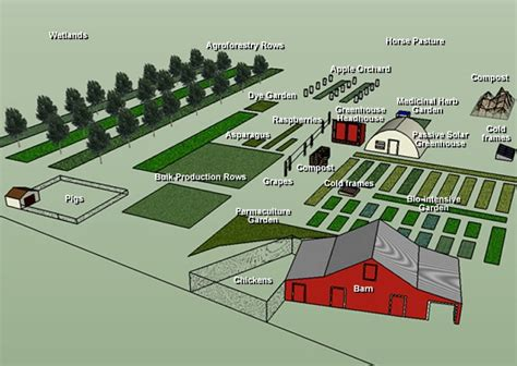 Farm Layout. Something to ponder.   Homestead Layout ... 1 Acre Horse Farm Layout