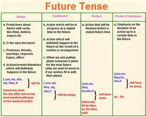 opinions on future tense
