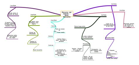 discurso del metodo y historia de las ideas mapa conceptual discurso del m 233 todo descartes