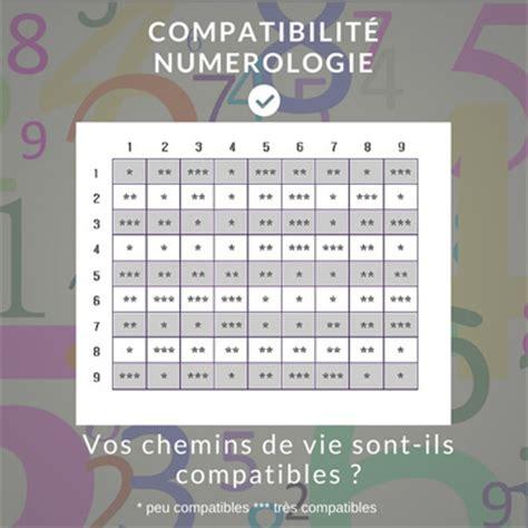 la compatibilit 233 en num 233 rologie votre d 233 crypt 233