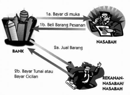 Alat Pengganti Ban Hi islamic banking teknik bagi hasil dengan prinsip