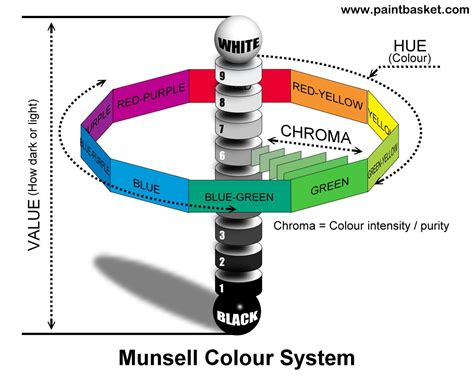 color system image result for munsell color system are bdcs