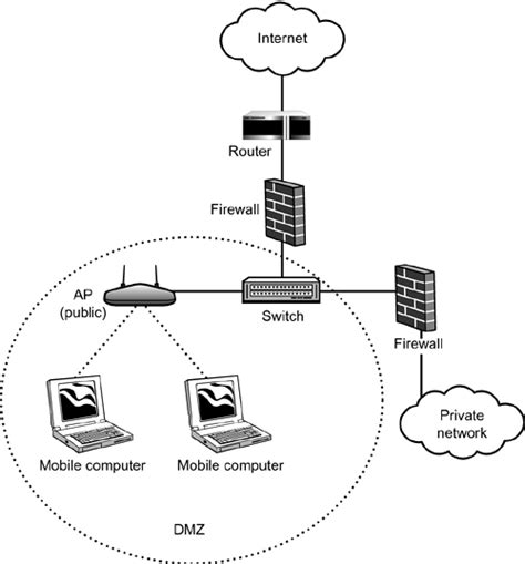 how do you set up wifi at home setting up a hotspot with a dmz absolute beginner s