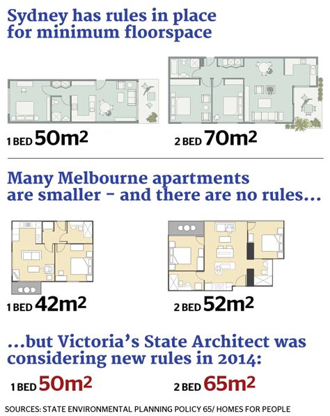 what is the average size of a 2 bedroom apartment average size 2 bedroom apartment melbourne www