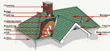 Cross Hipped Roof Design Understanding Your Roof