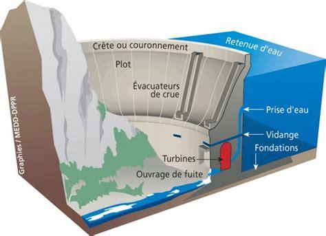 diagramme de fonctionnement d une centrale hydroélectrique 4 sch 201 sur les barrages et les centrales hydrauliques