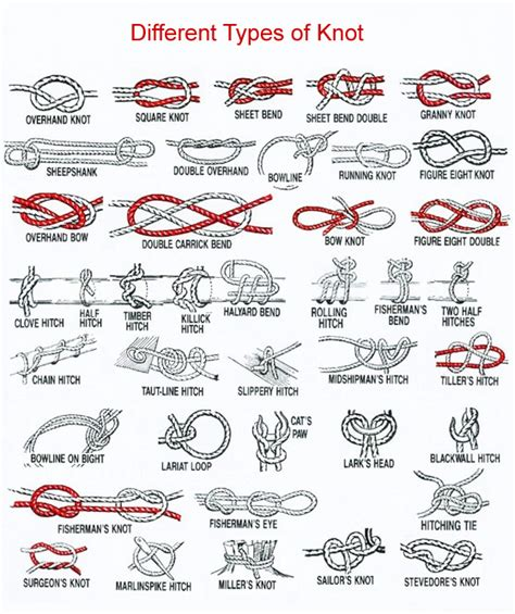 Different Types Of Macrame Knots - different types of knot introductionfree diy jewelry