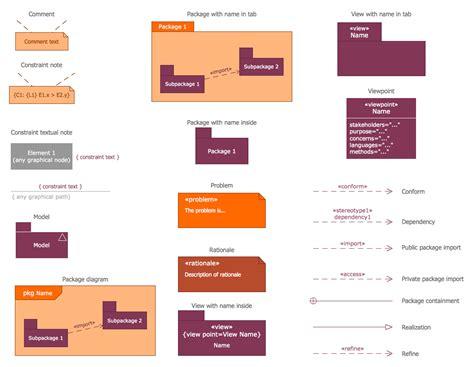 sysml use diagram sysml