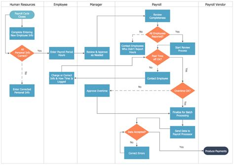 process mapping diagram swim process mapping diagram payroll process a