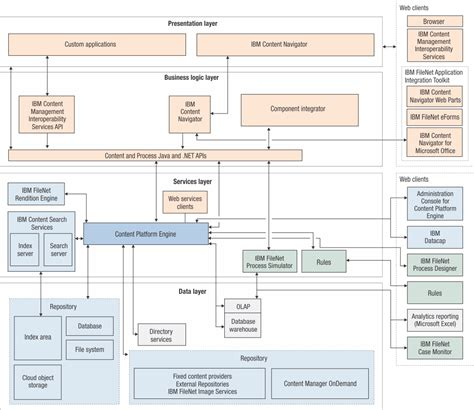 filenet architecture diagram filenet p8 system overview filenet p8 baseline architecture