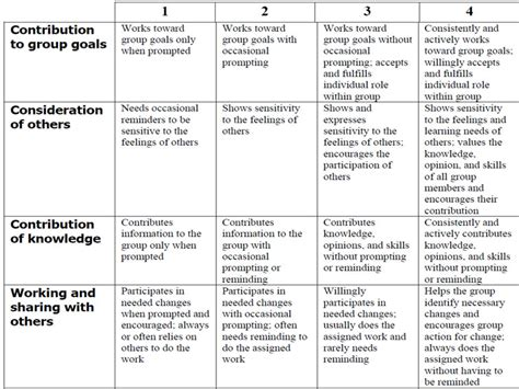 Group Pattern Language Project | teachthought professional development teachthought pd