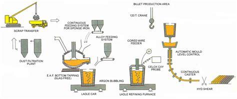 iron process flowchart iron process flowchart create a flowchart