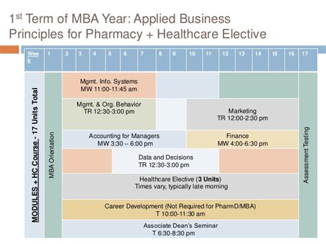 Term Courses Before Mba by Pacific Pharmd Mba Session Oct 27 2016 Slideshare
