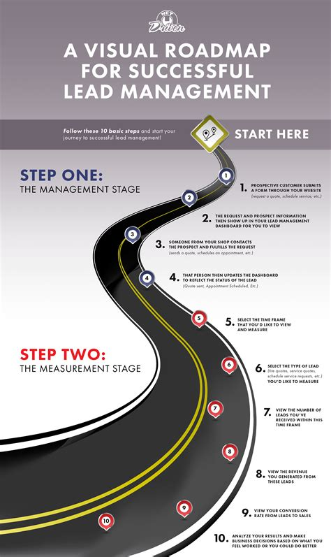 roadmap tool map your way to lead management success news net driven 174